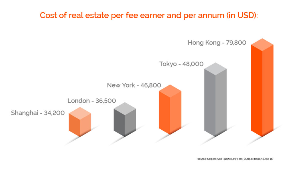 Real estate per fee earner